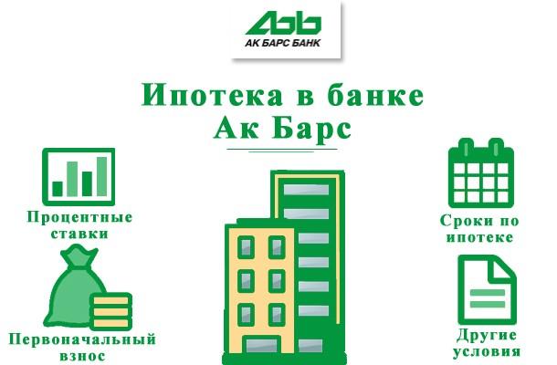 Ипотека от Ак Барс