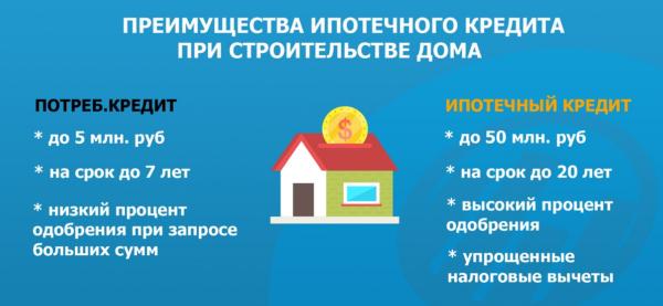 Достоинства строительства частного дома в ипотеку