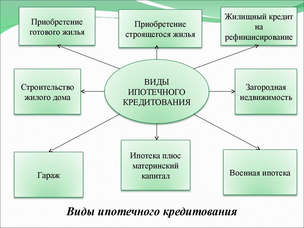 Виды програм